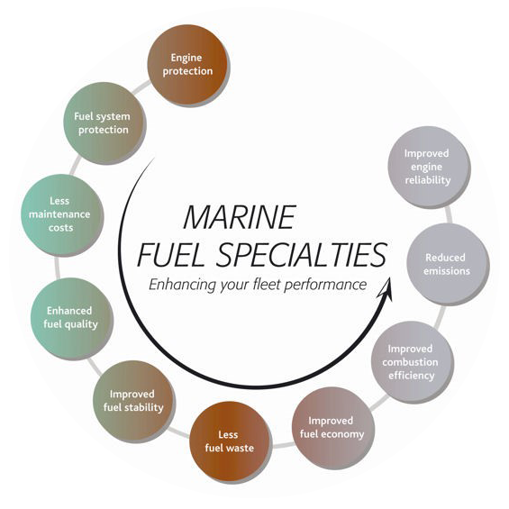 Marine fuel specialties transparent